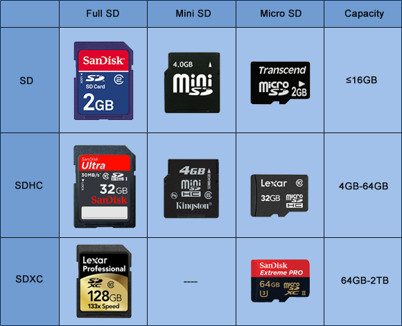 Sd Card Sizes >> Restore Sd Card To Full Capacity