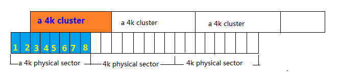 9 4k sector is unaligned with 4k cluster