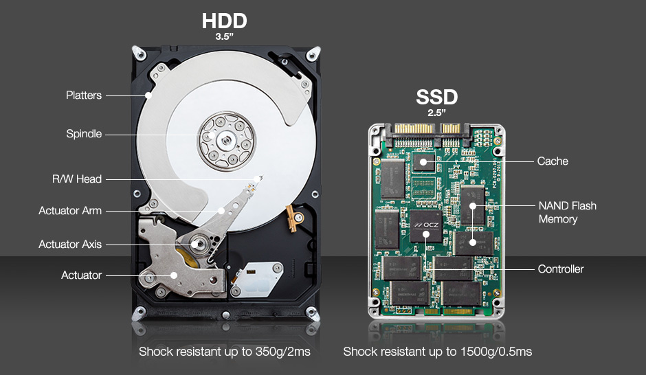 Types of SSDs and Which Ones to Buy | Techbytes