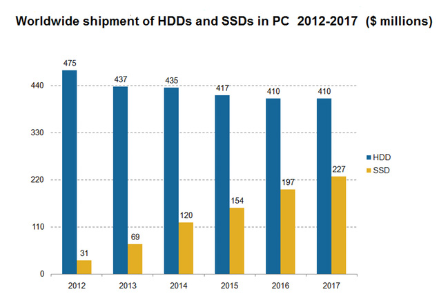 market of hhd and ssd