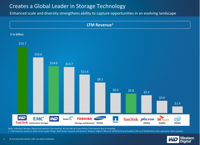 create a global leader in storage technology