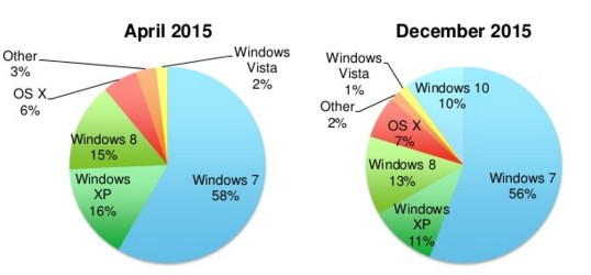 os market share in april and december of 2015