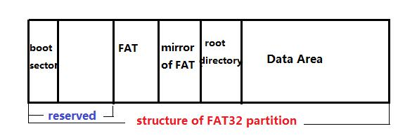 structure of FAT 32 partition