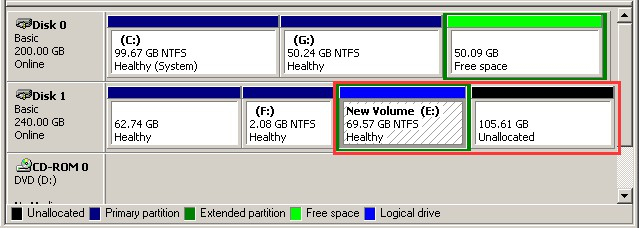 extend logical partition with unallocated dm