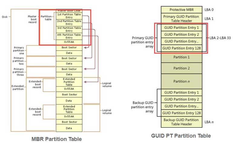 two partition tables