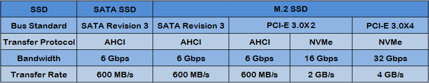 bandwidth and transfer rate in AHCI mode and NVMe mode