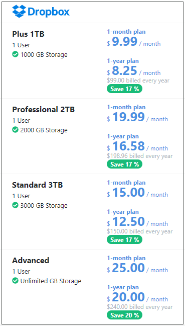 the cost of Dropbox storage space