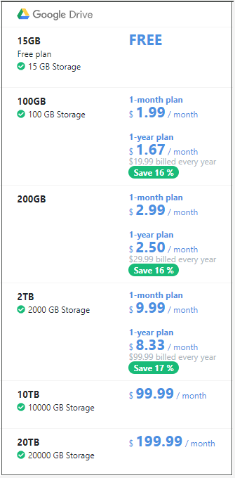 the cost of Google Drive storage space