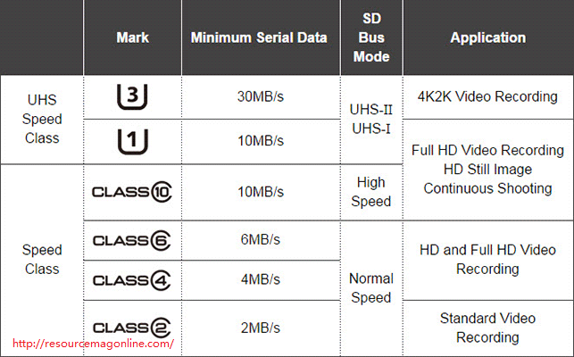 How To Choose An Sd Card For Nintendo Switch In 2020