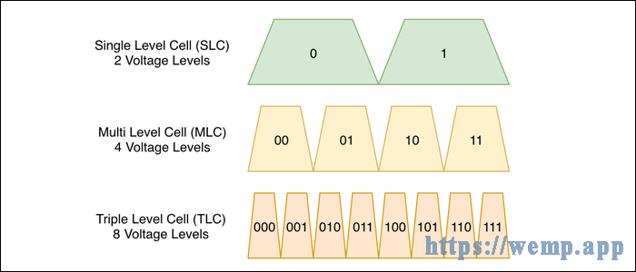 traditional NAND flash VS multi-level NAND flash
