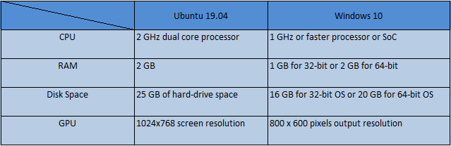 Windows vs Ubuntu hardware requirement