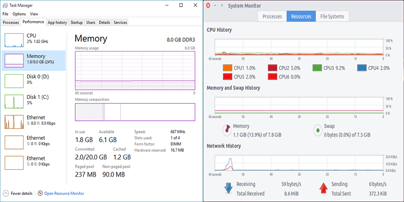 Windows vs Ubuntu resource usage