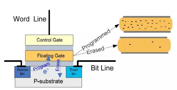 NAND flash cell's structure