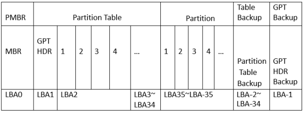 the structure of GUID Partition Table