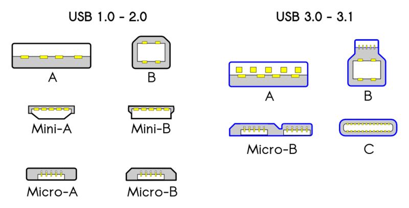 USB speed standards and USB connectors