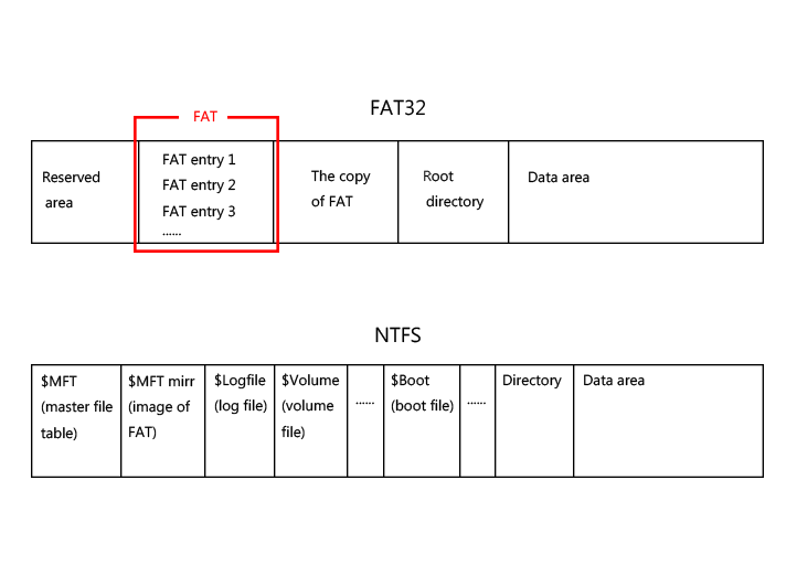 data structure of FAT32 and NTFS