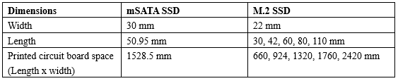 drive dimensions between mSATA and M2 SSD