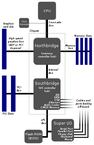 earlier motherboard structure