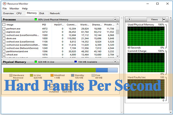 hard faults per second