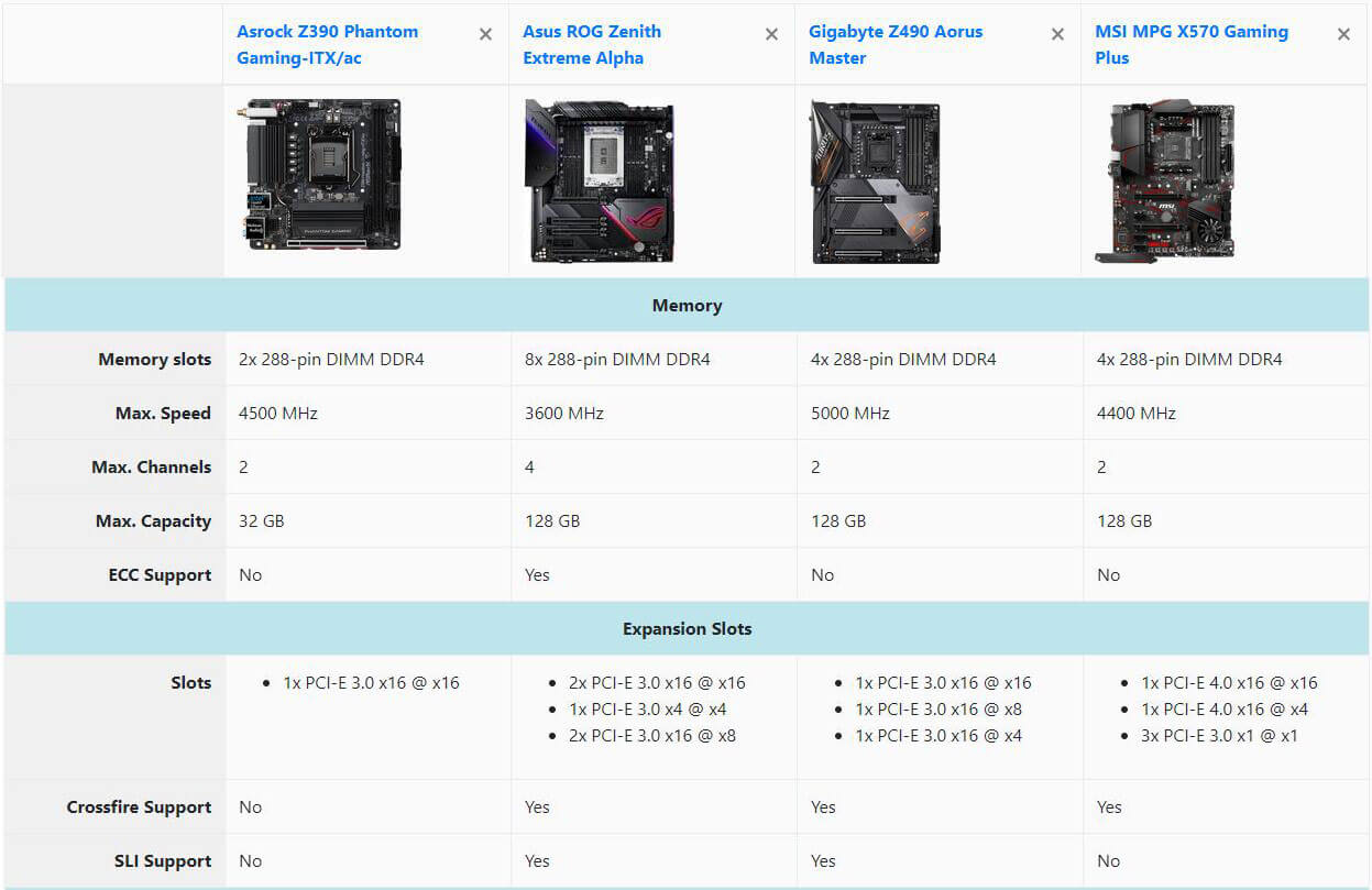 Compare RAM and Expansion Slots of Motherboards