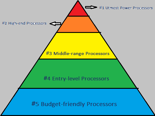 CPU Hierarchy of 5 Layers