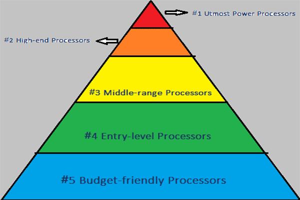 5 Layers Gaming Cpu Hierarchy Charts Intel And Cmd 2020
