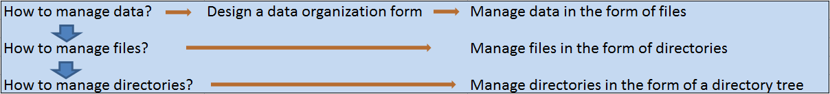 file system's logical structure