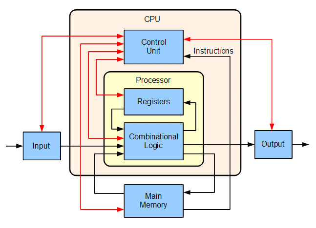 Cooperation of Processor and Memory