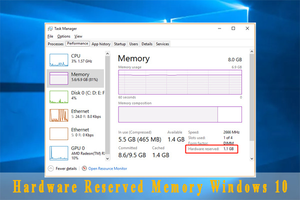 hardware reserved memory Windows 10